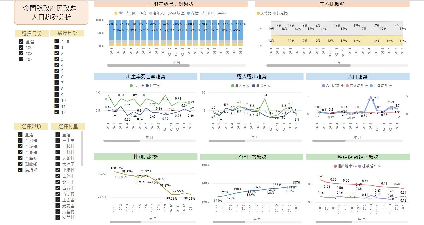民政處_人口趨勢