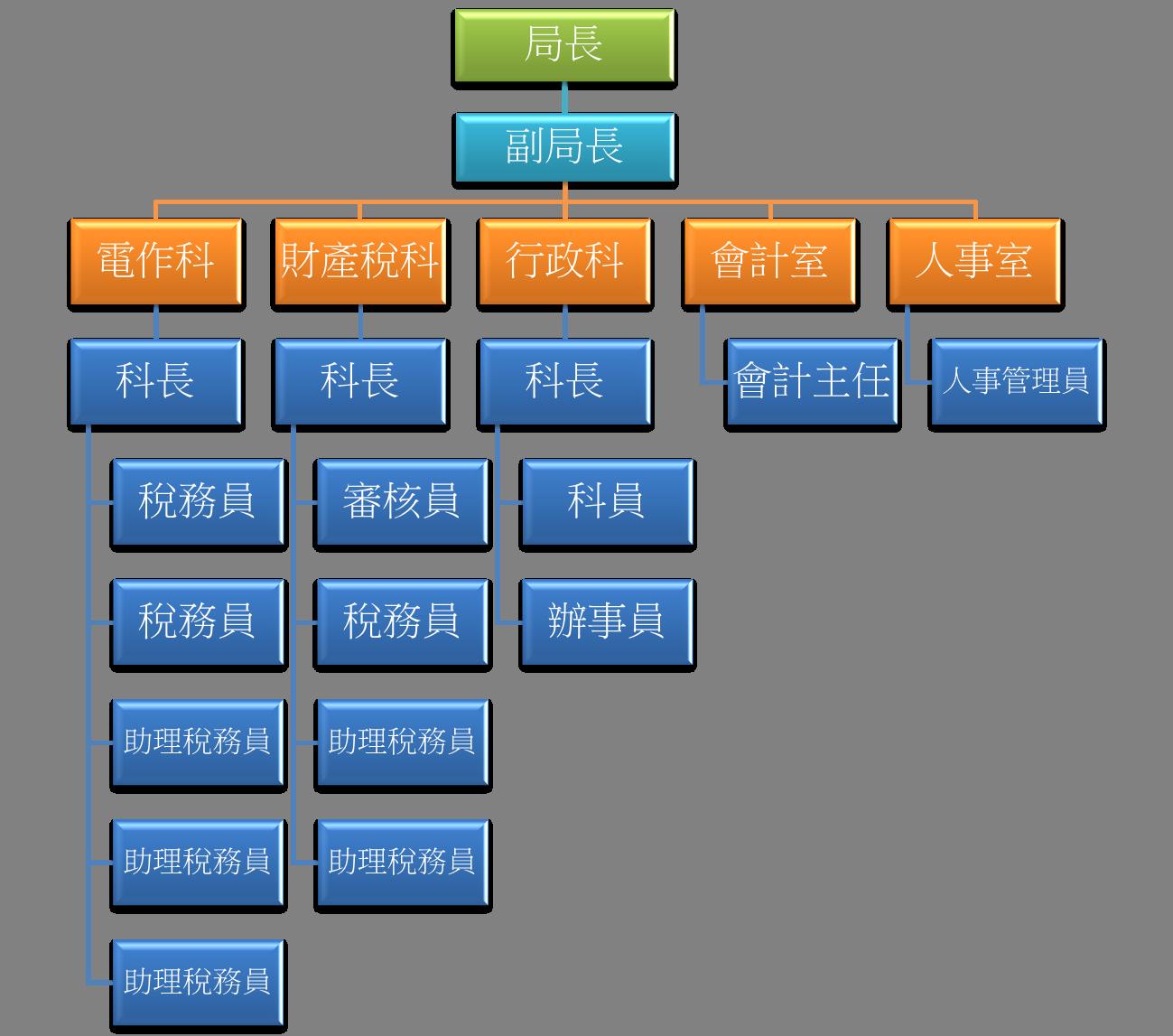 金門縣稅務局組織架構圖