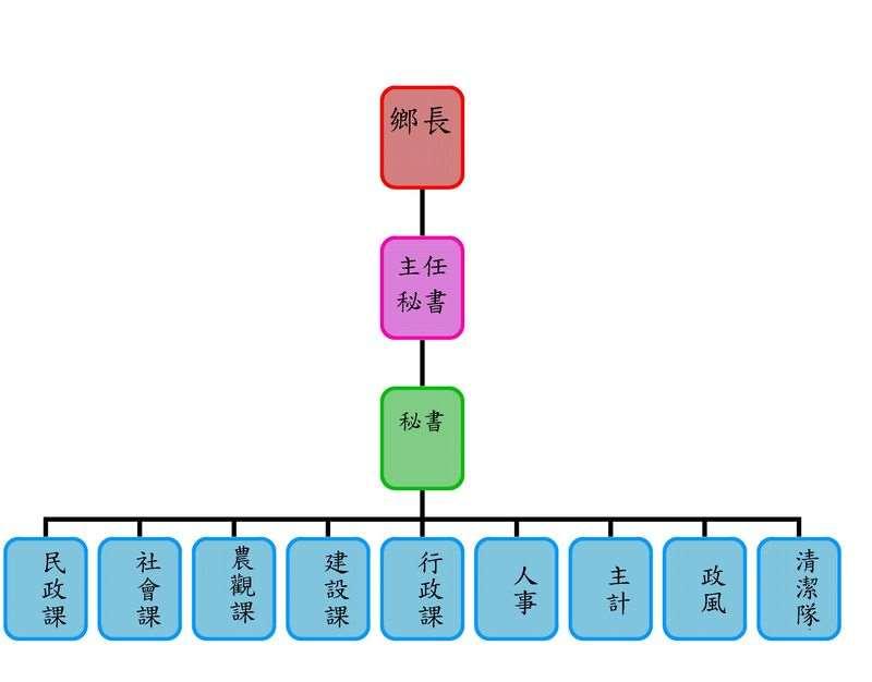 組織圖.1