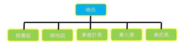 組織架構圖